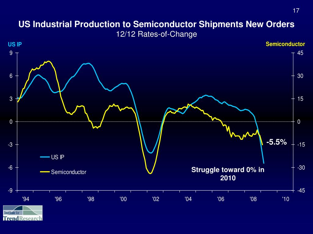US Industrial Production to Semiconductor Shipments New Orders