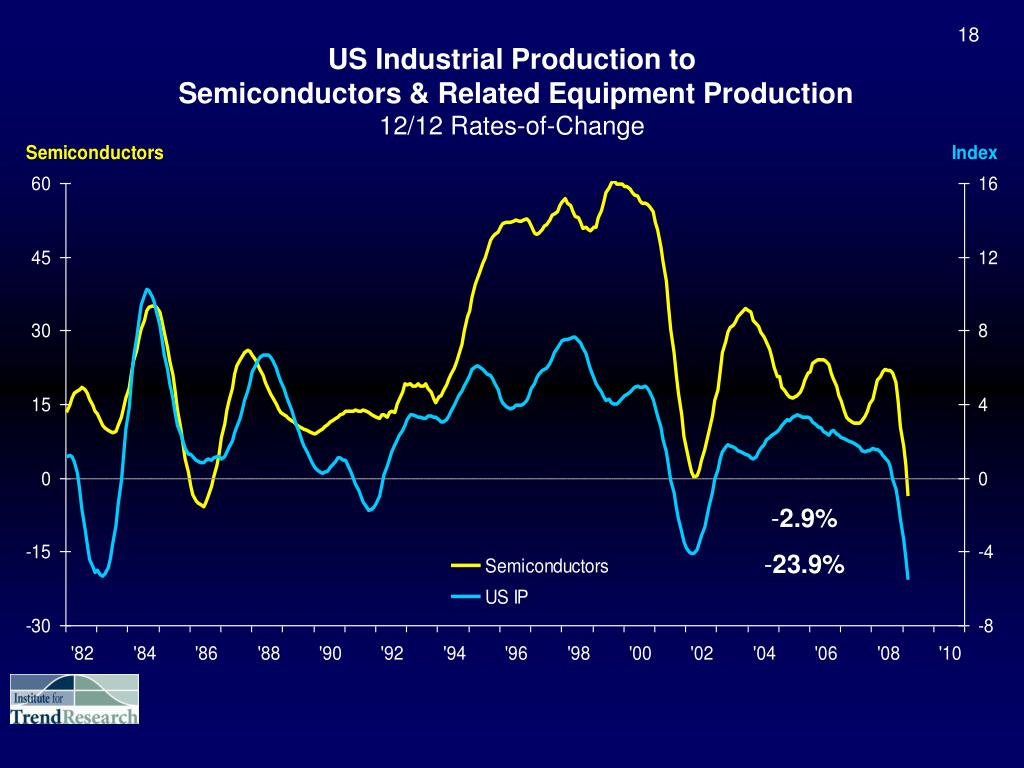 US Industrial Production to