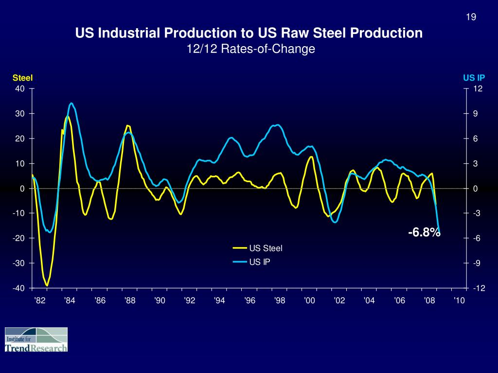 US Industrial Production to US Raw Steel Production