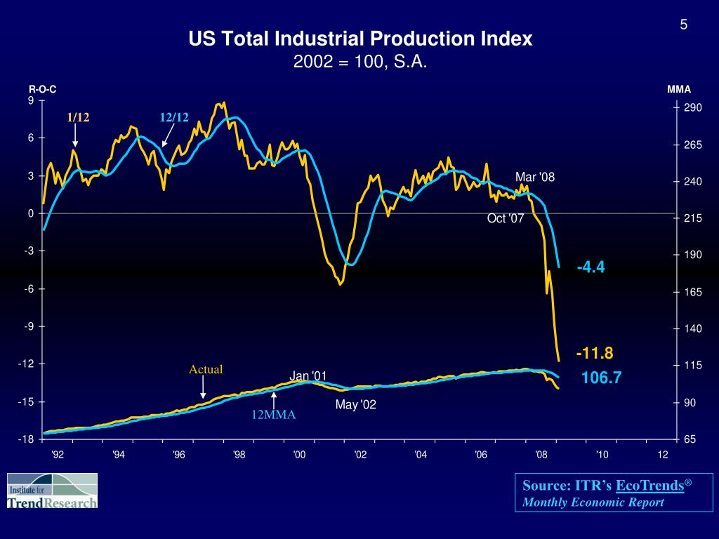 US Total Industrial Production Index