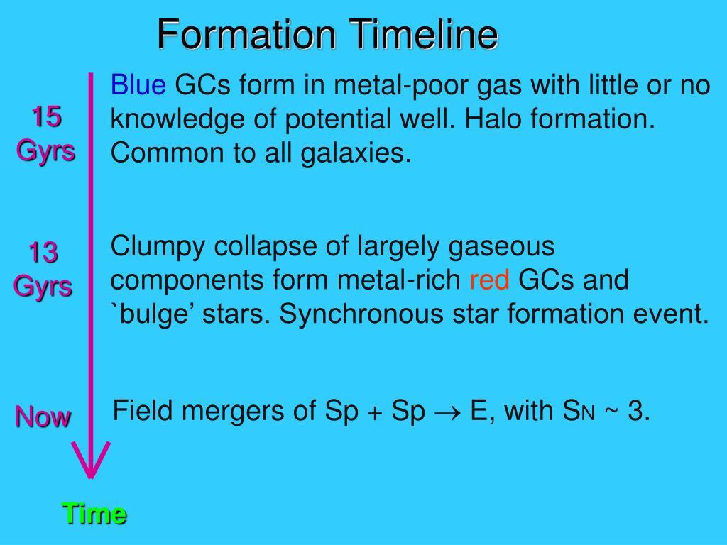 Formation Timeline