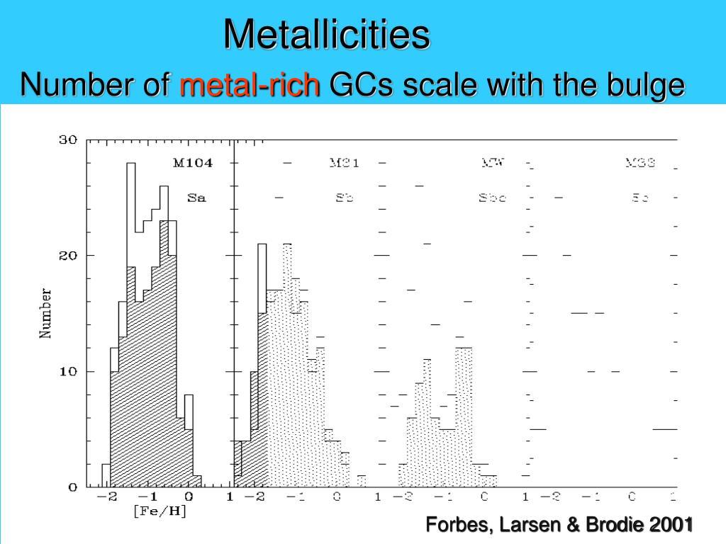 Metallicities