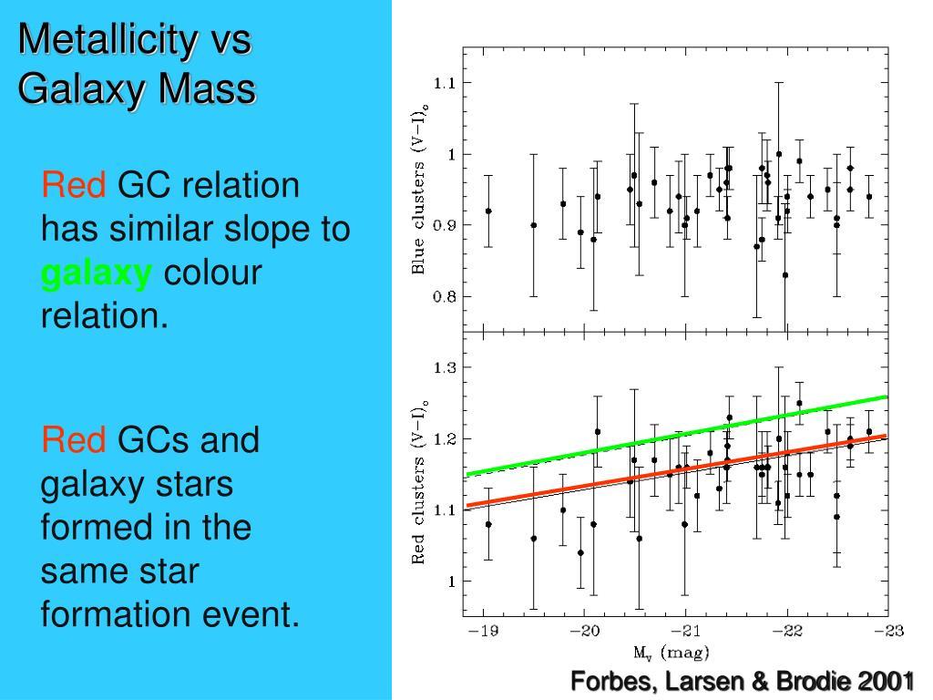 Metallicity vs Galaxy Mass
