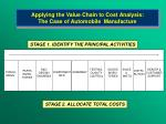 applying the value chain to cost analysis the case of automobile manufacture