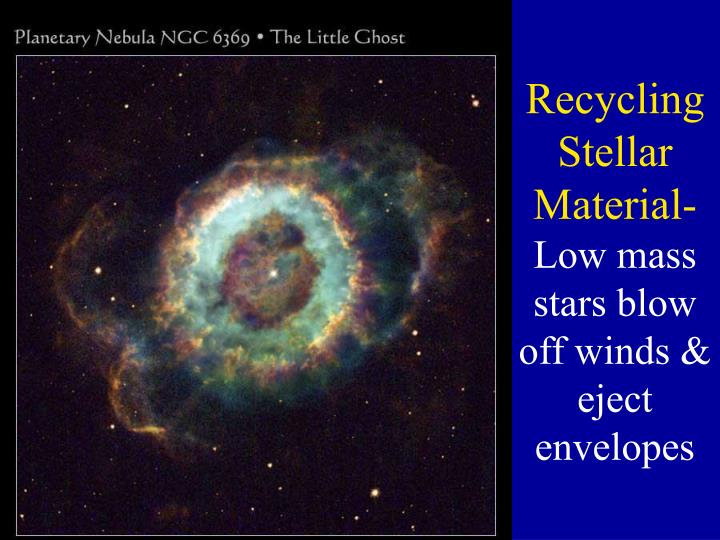 Recycling Stellar Material-