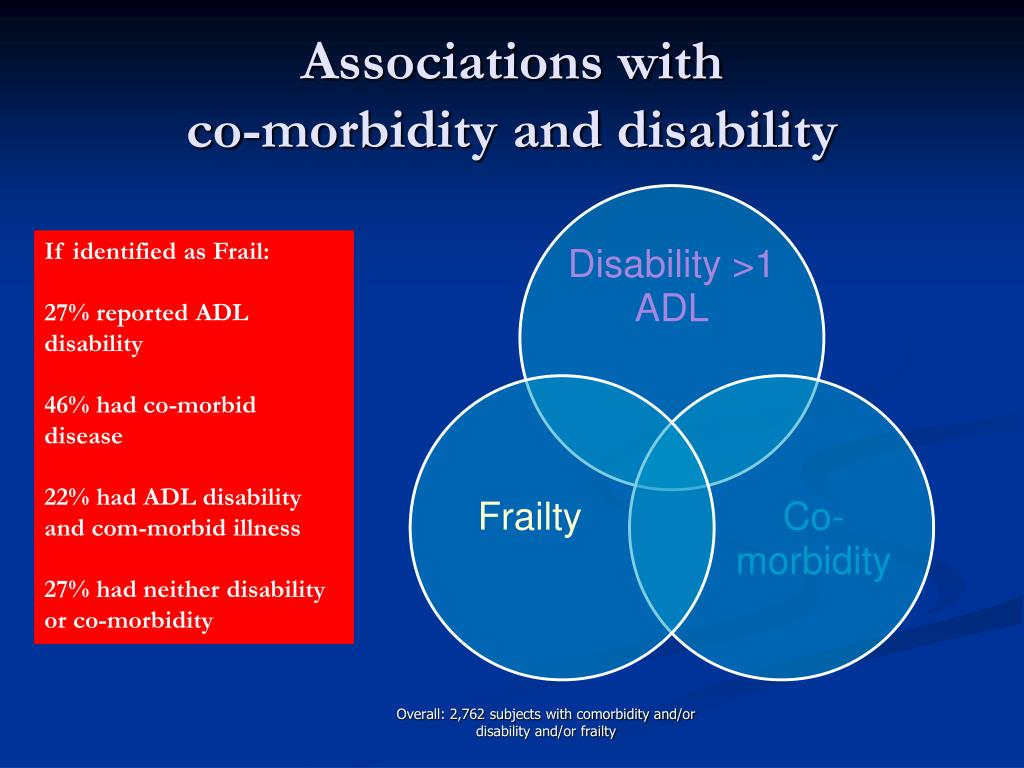 Associations with