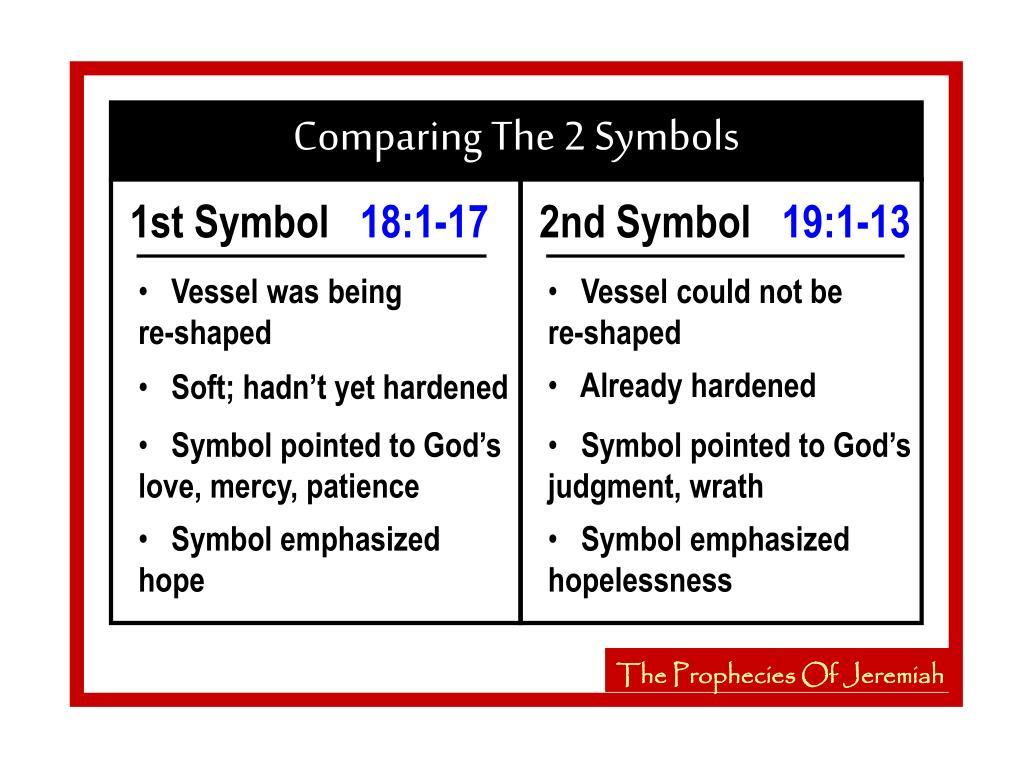Comparing The 2 Symbols
