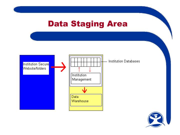 Data Staging Area