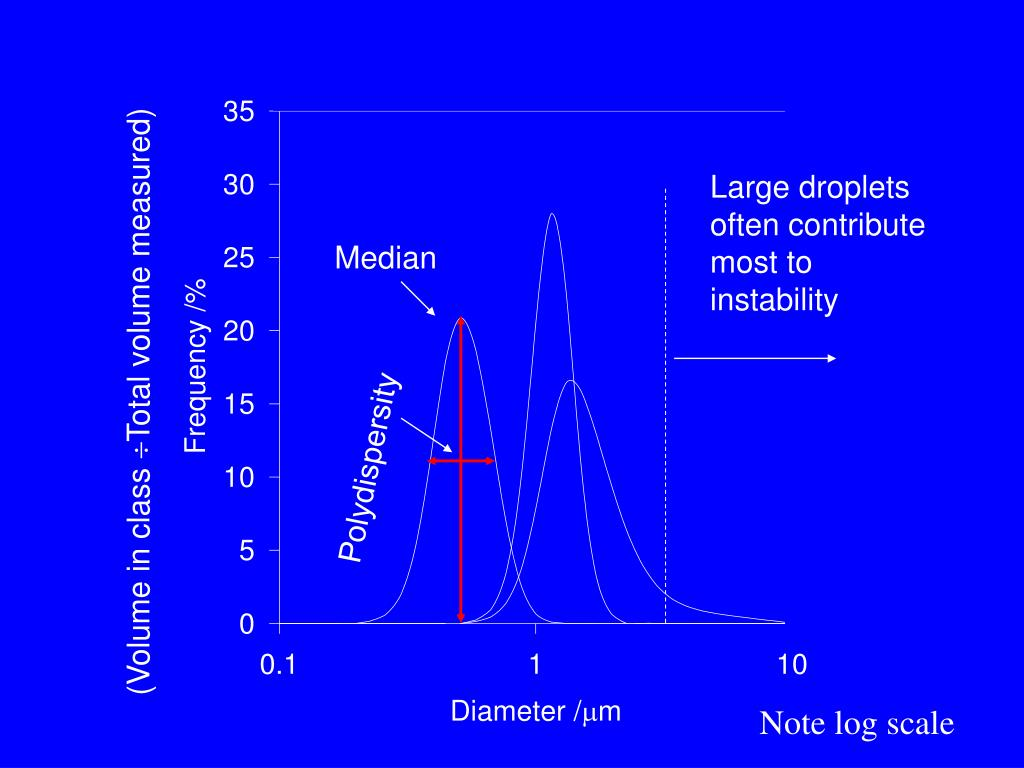 Large droplets often contribute most to instability