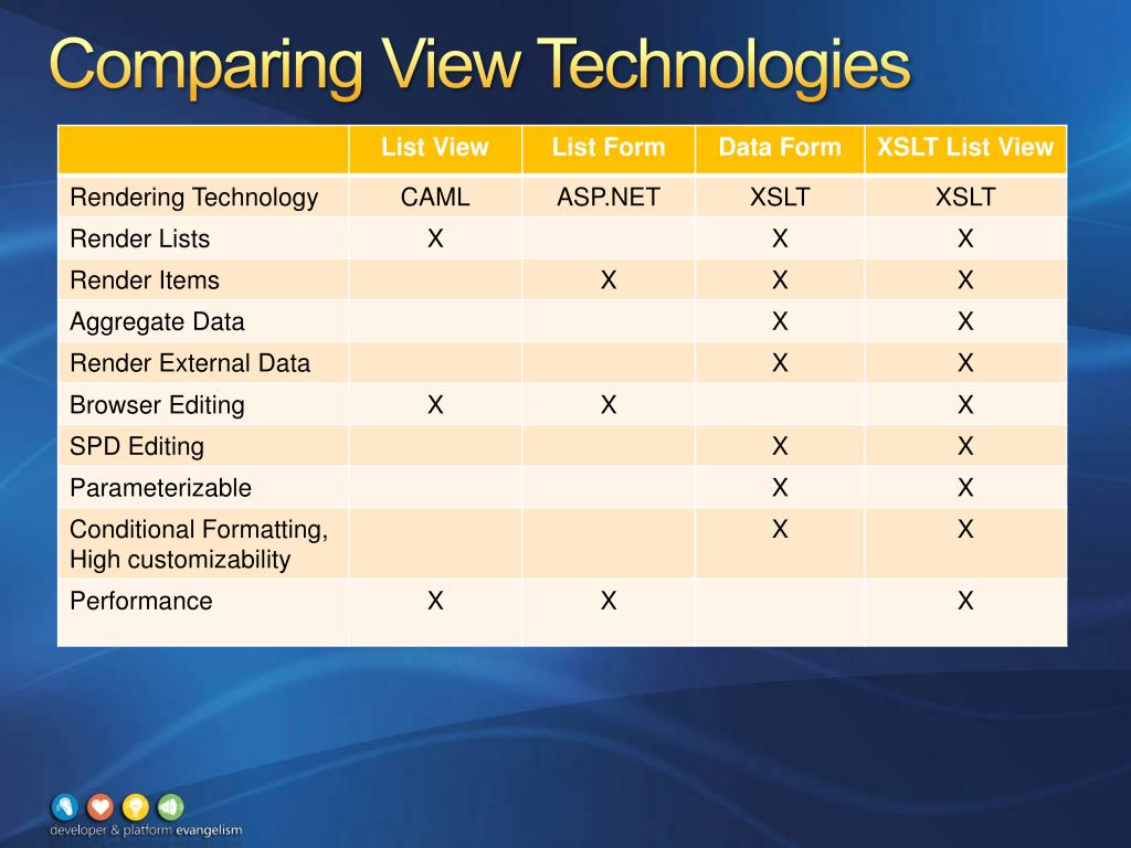 Comparing View Technologies