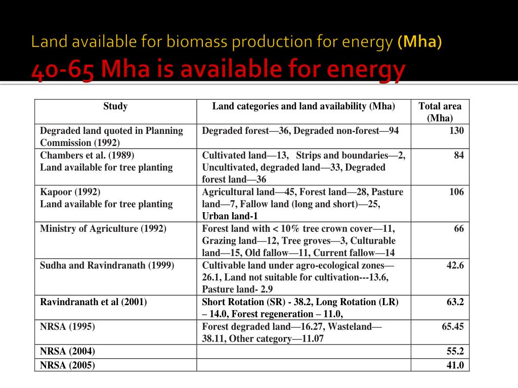 Land available for biomass production for energy