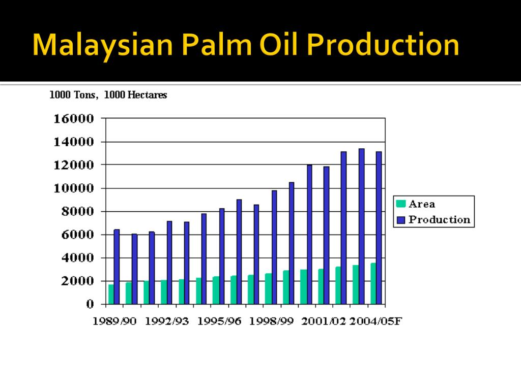 Malaysian Palm Oil Production