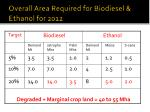 overall area required for biodiesel ethanol for 2012