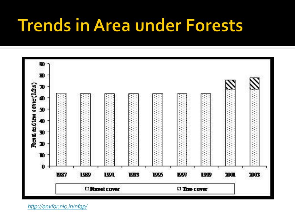 Trends in Area under Forests