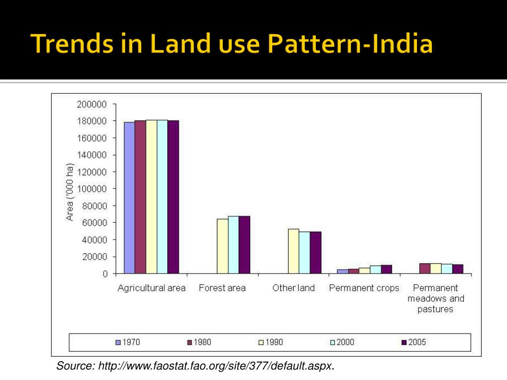 Trends in Land use Pattern-India