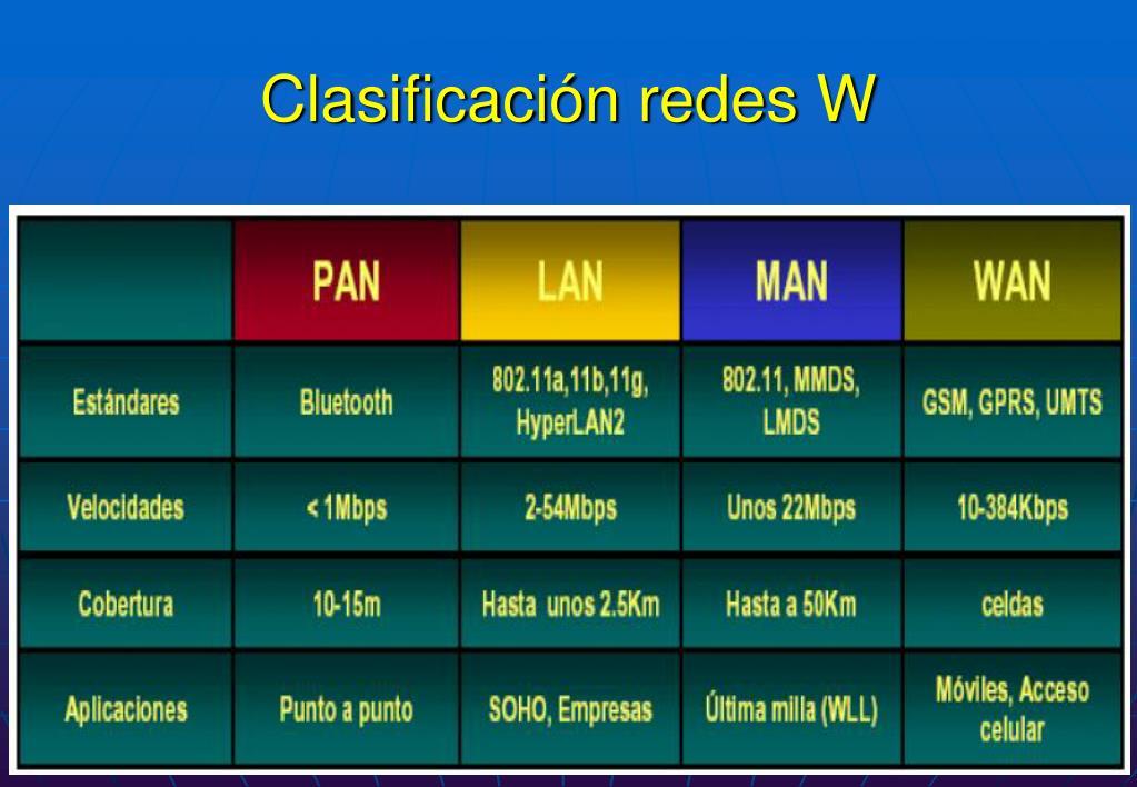 Clasificación redes W