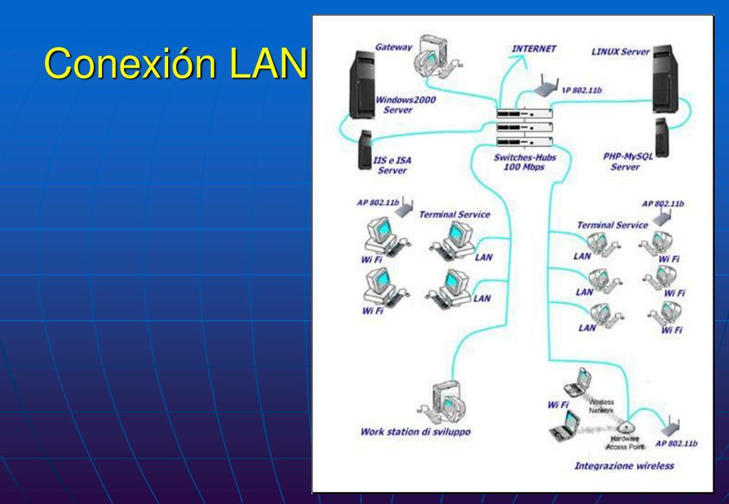 Conexión LAN