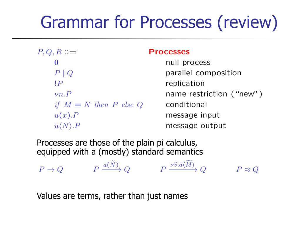 Grammar for Processes (review)