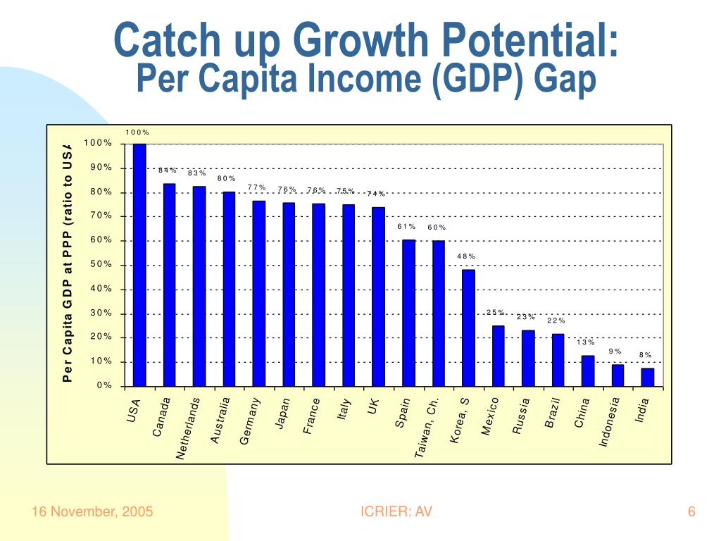 Catch up Growth Potential: