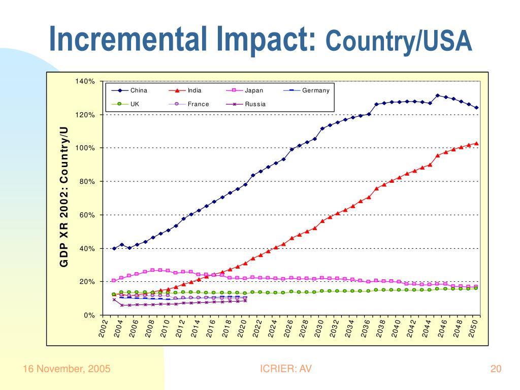 Incremental Impact: