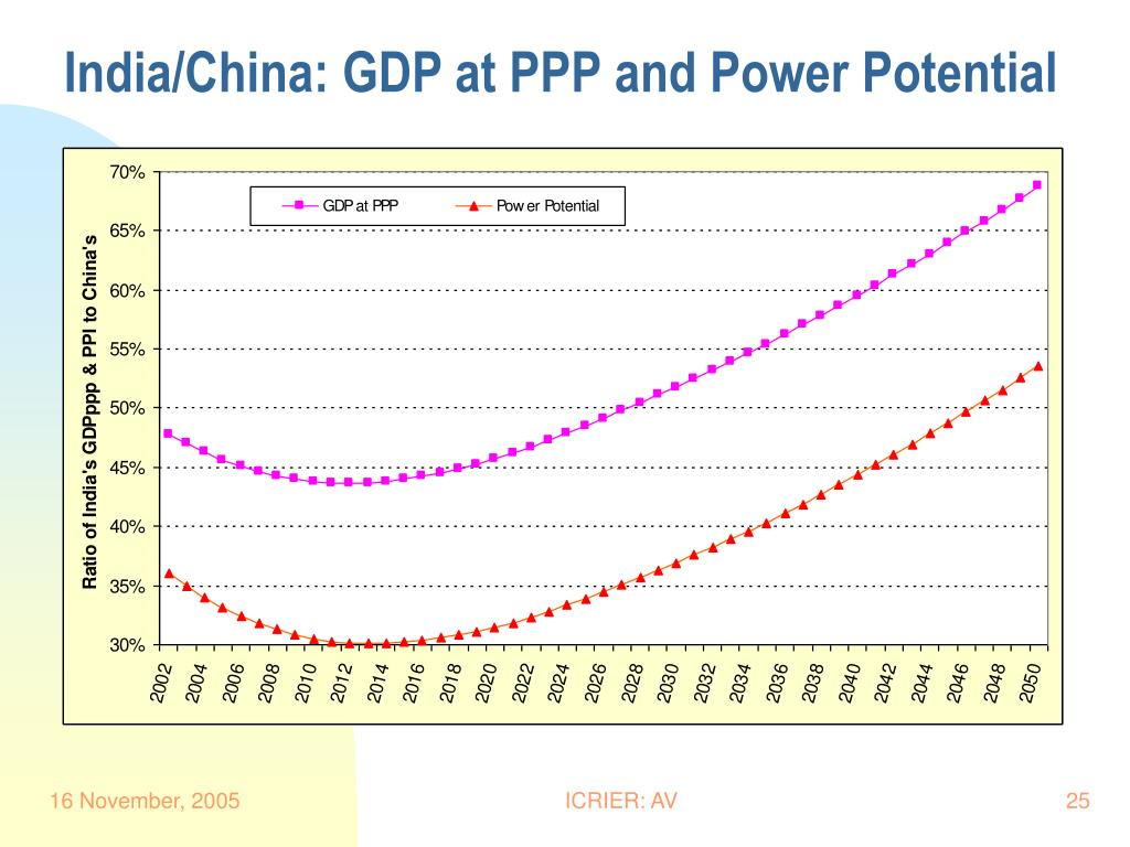 India/China: GDP at PPP and Power Potential