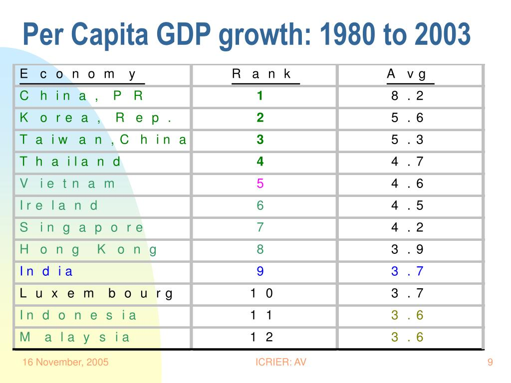 Per Capita GDP growth: 1980 to 2003