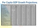 per capita gdp growth projections