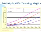 sensitivity of vip 2 to technology weight a