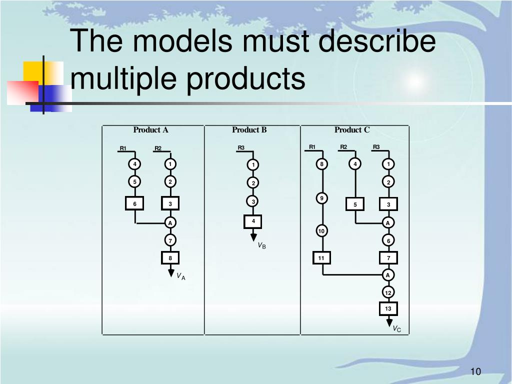 The models must describe multiple products