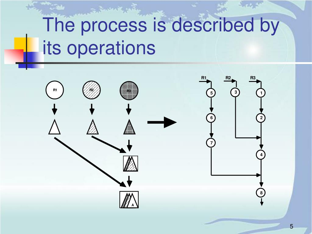 The process is described by its operations