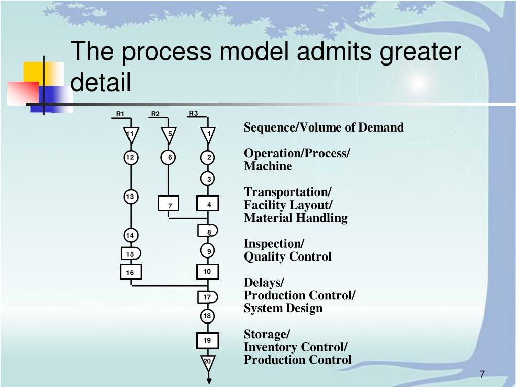 The process model admits greater detail