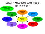 task 3 what does each type of family mean