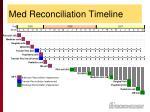 med reconciliation timeline