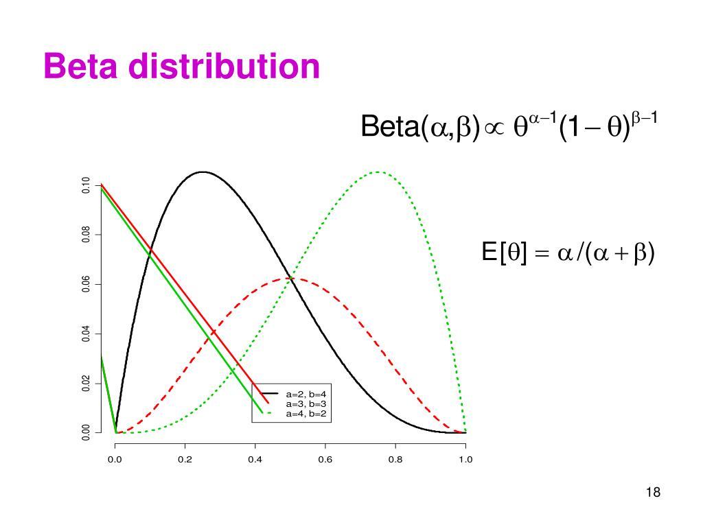 Beta distribution