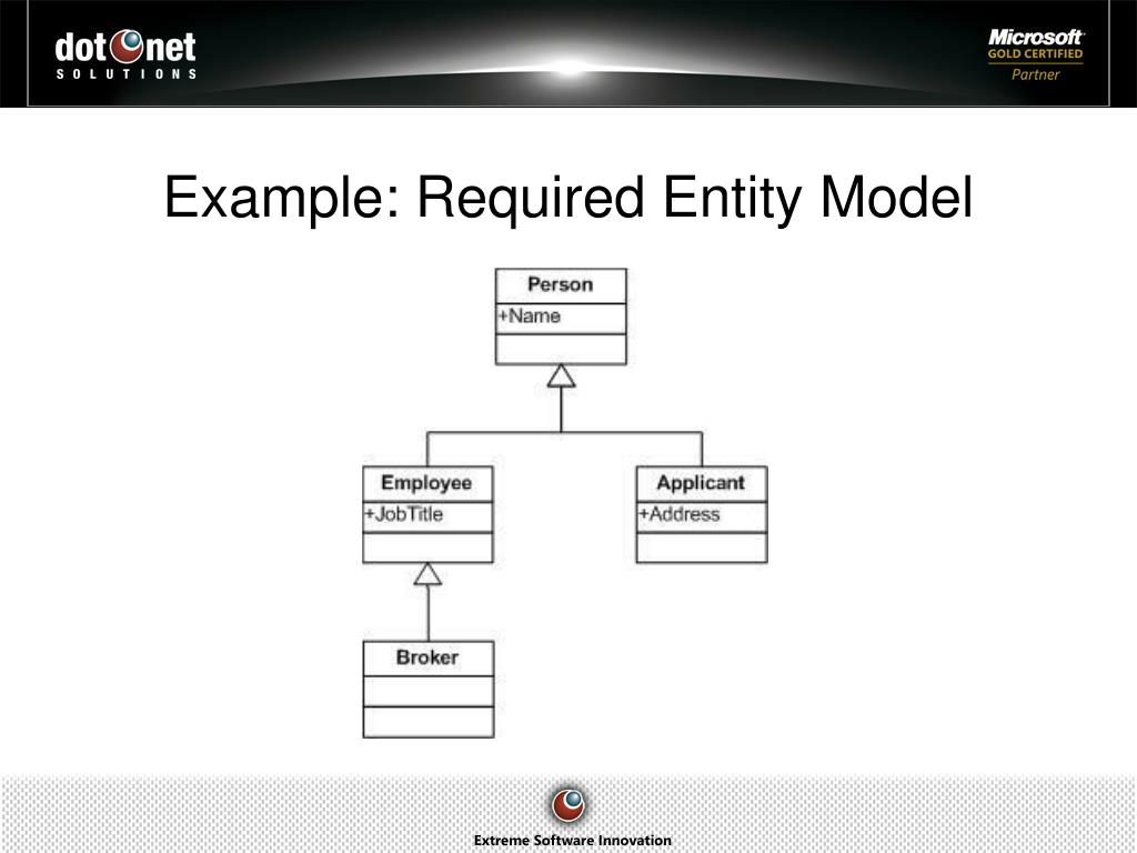 Example: Required Entity Model