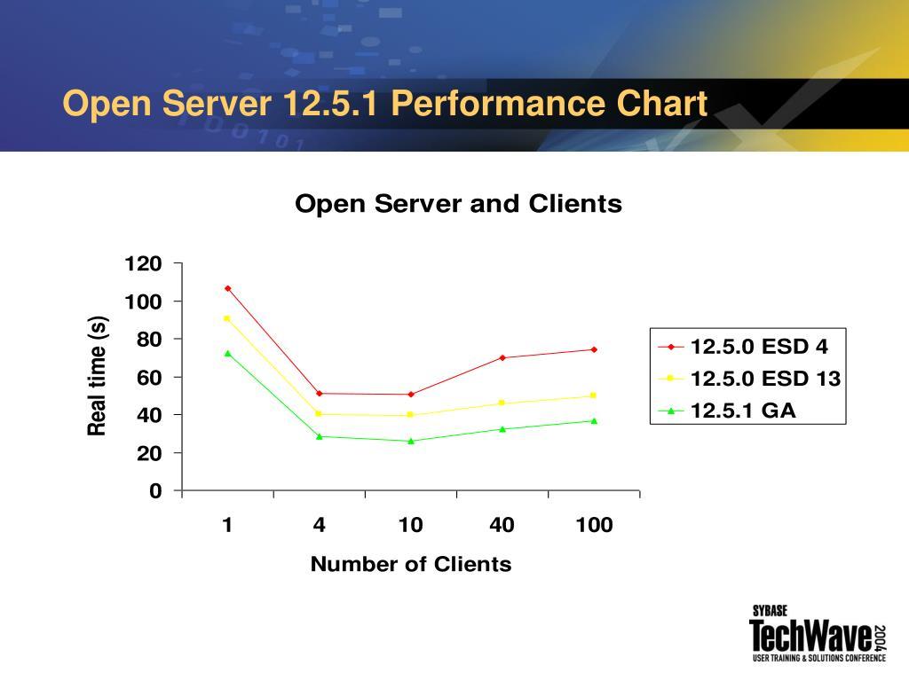 Open Server 12.5.1 Performance Chart