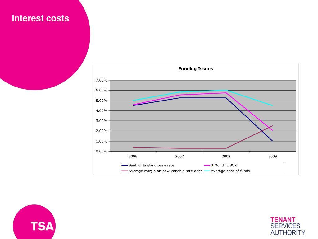 Interest costs