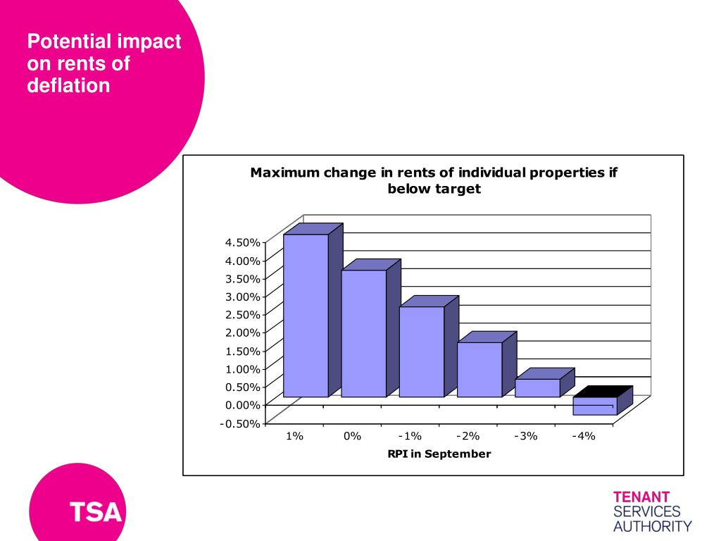 Potential impact on rents of deflation