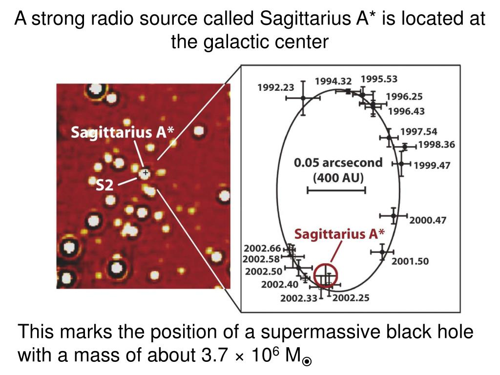 A strong radio source called Sagittarius A* is located at the galactic center