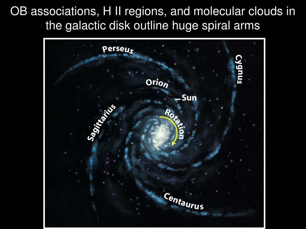 OB associations, H II regions, and molecular clouds in the galactic disk outline huge spiral arms