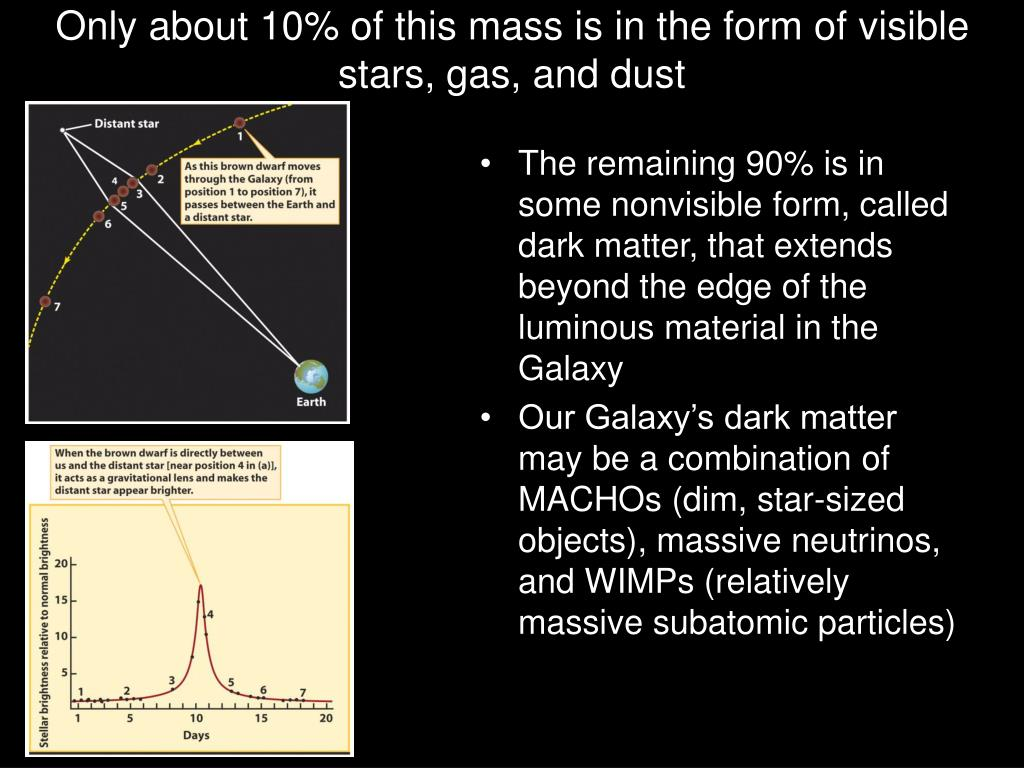 Only about 10% of this mass is in the form of visible stars, gas, and dust