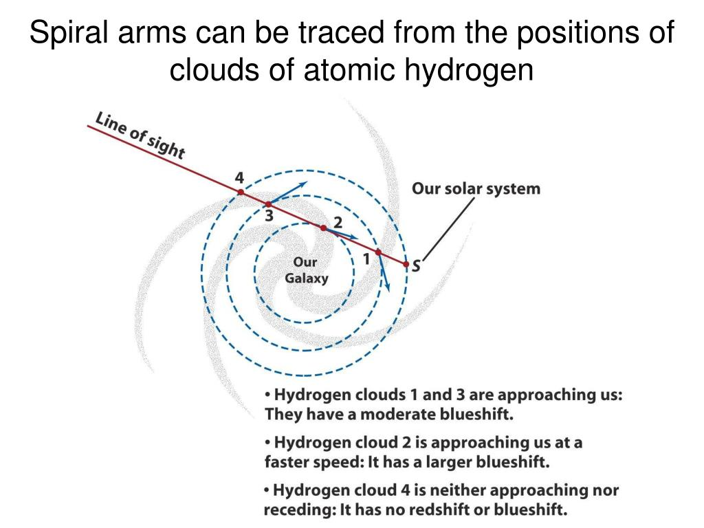Spiral arms can be traced from the positions of clouds of atomic hydrogen