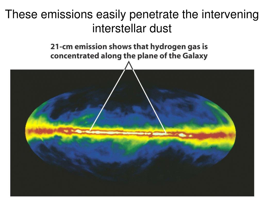 These emissions easily penetrate the intervening interstellar dust