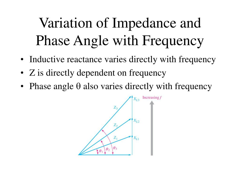 Variation of Impedance and Phase Angle with Frequency