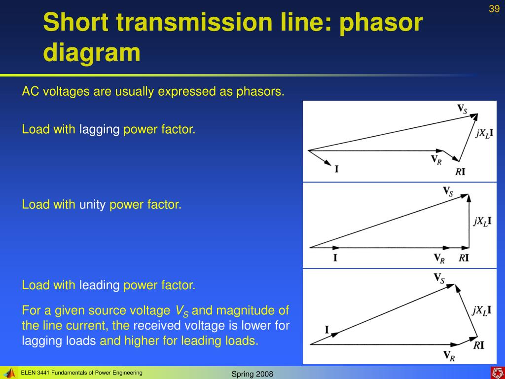 Short transmission line: phasor diagram