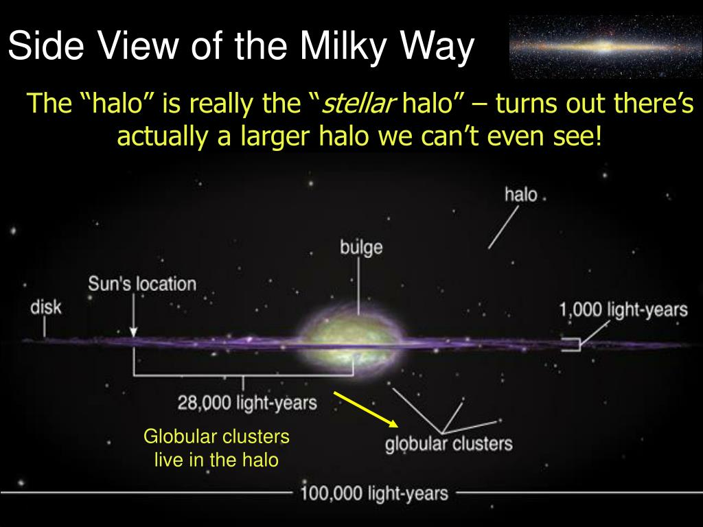 Side View of the Milky Way