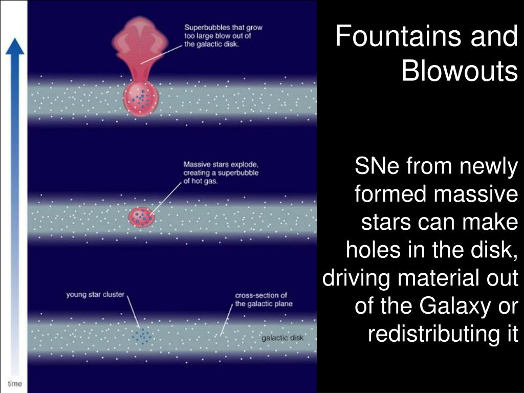 Fountains and Blowouts