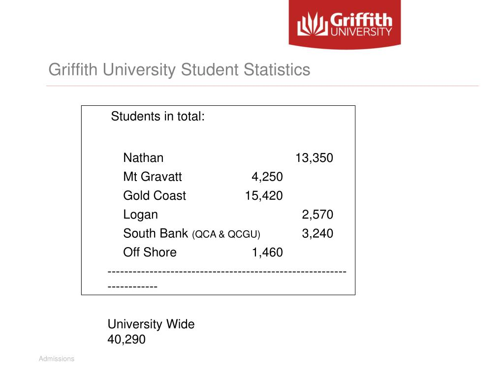 Griffith University Student Statistics