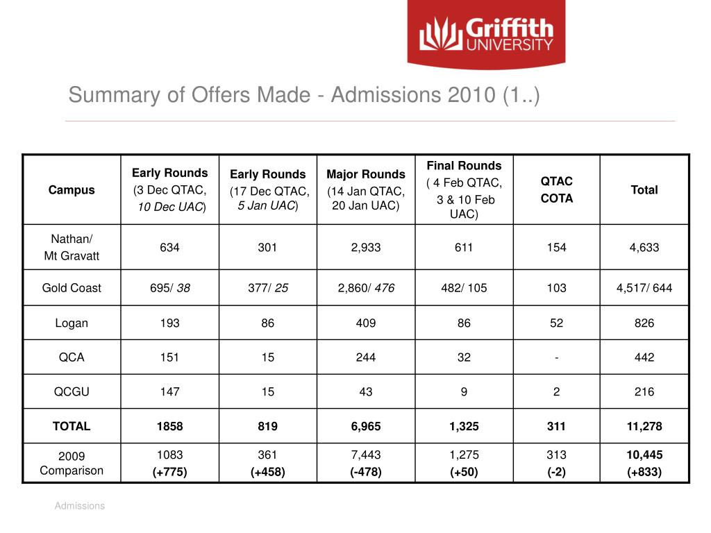 Summary of Offers Made - Admissions 2010 (1..)