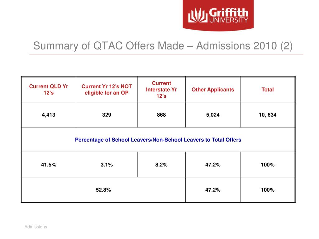 Summary of QTAC Offers Made – Admissions 2010 (2)